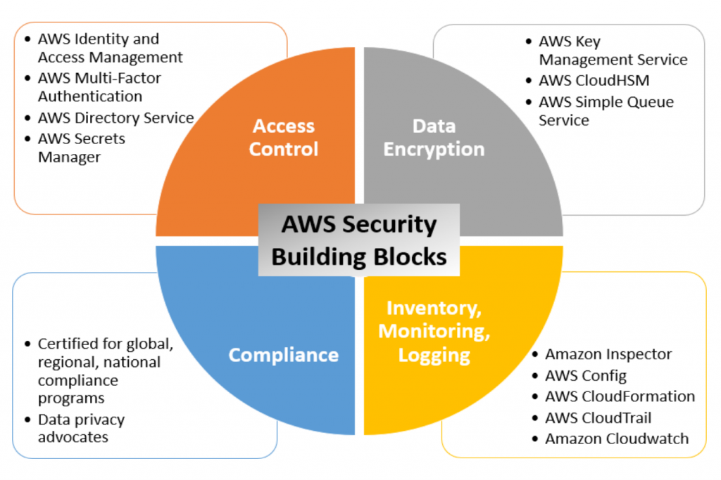 AWS Security Building Blocks