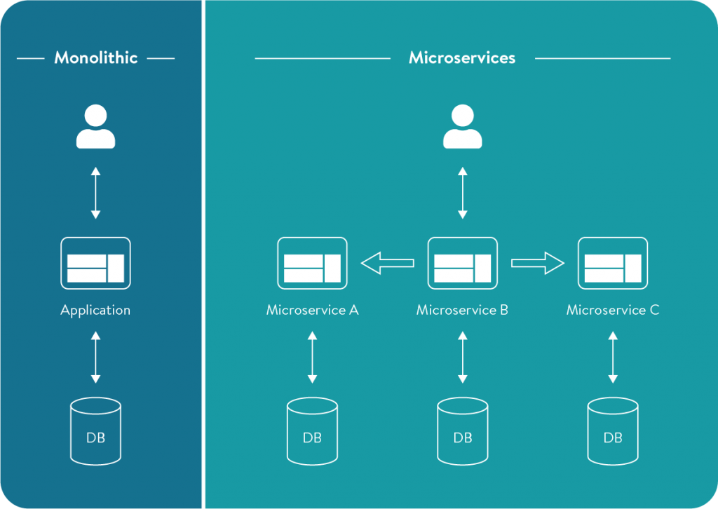 Microservices-graph@2x