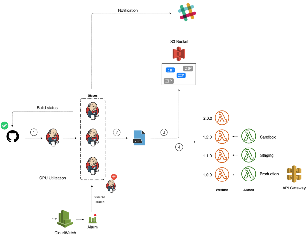 CICD workflow for Lambda-based applications