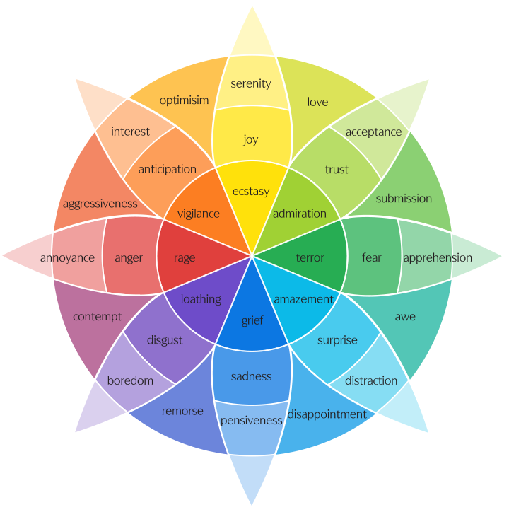 """Plutchik's wheel of emotions, with feelings like """"anticipation, joy, trust, fear, surprise, sadness, disgust, and anger"""" circled around each other in a flower-like pattern"""