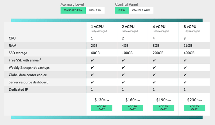 Image of the Fully Managed VPS plans, starting at $130 per month. (From the Media Temple VPS Hosting product page.)
